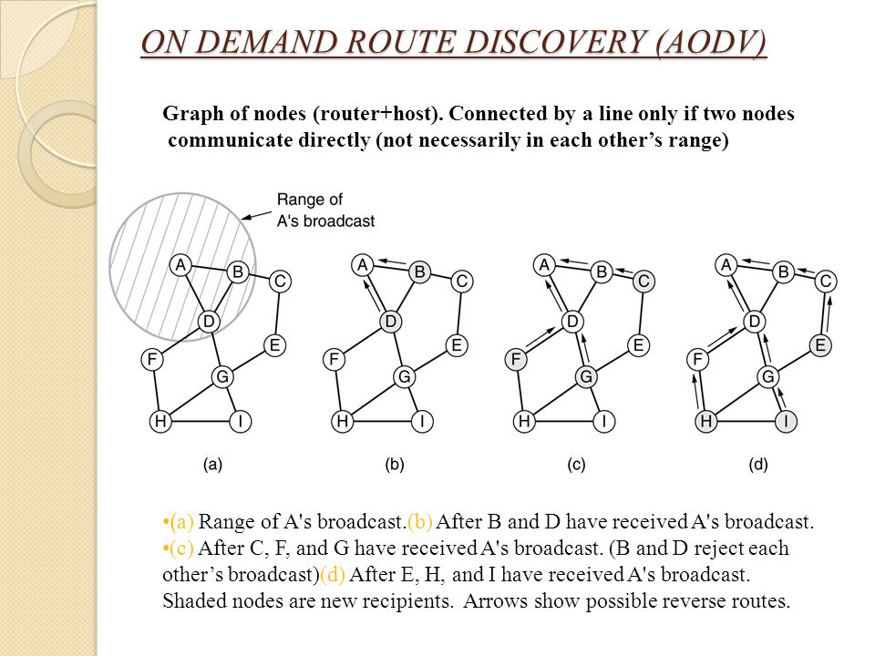 ON DEMAND ROUTE DISCOVERY (AODV)
