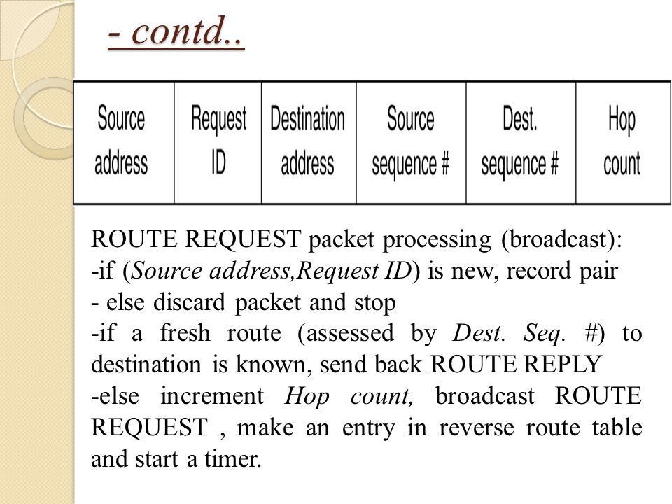 - contd.. ROUTE REQUEST packet processing (broadcast):