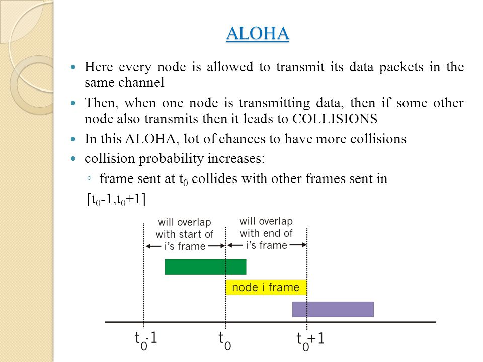 ALOHA Here every node is allowed to transmit its data packets in the same channel.