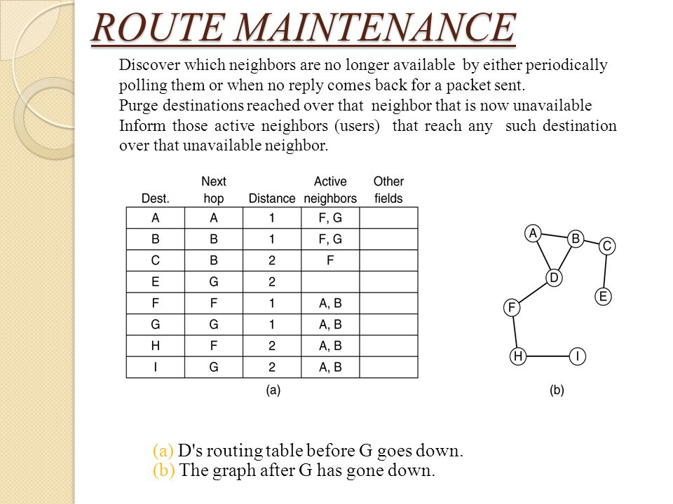 ROUTE MAINTENANCE (a) D s routing table before G goes down.