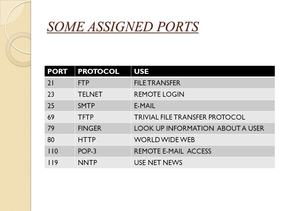 SOME ASSIGNED PORTS PORT PROTOCOL USE 21 FTP FILE TRANSFER 23 TELNET