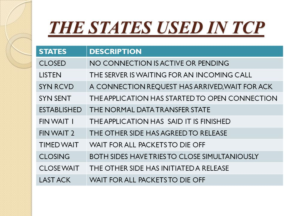 THE STATES USED IN TCP STATES DESCRIPTION CLOSED