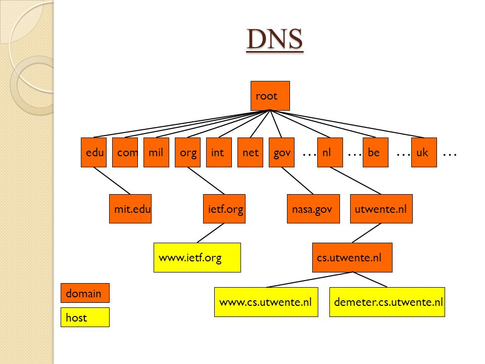 DNS … root edu com mil org int net gov nl be uk ietf.org mit.edu