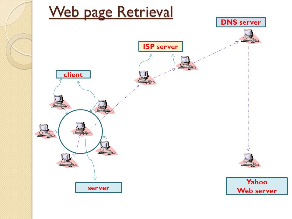 Web page Retrieval DNS server ISP server client Yahoo server