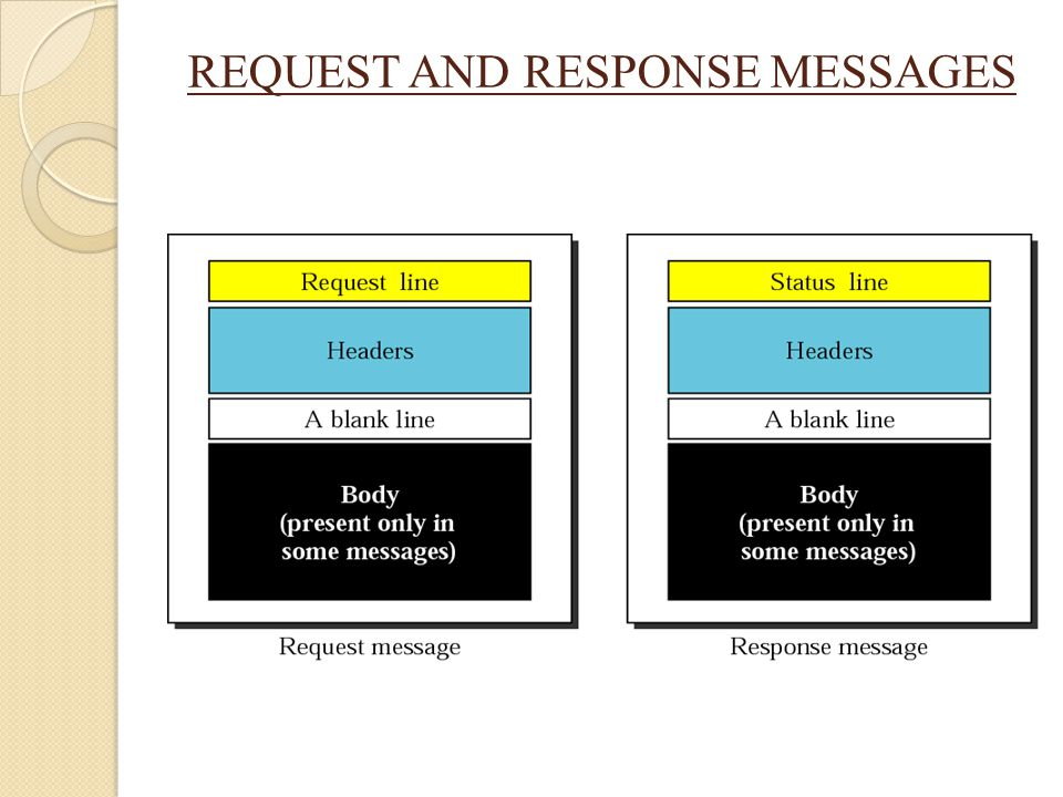 REQUEST AND RESPONSE MESSAGES