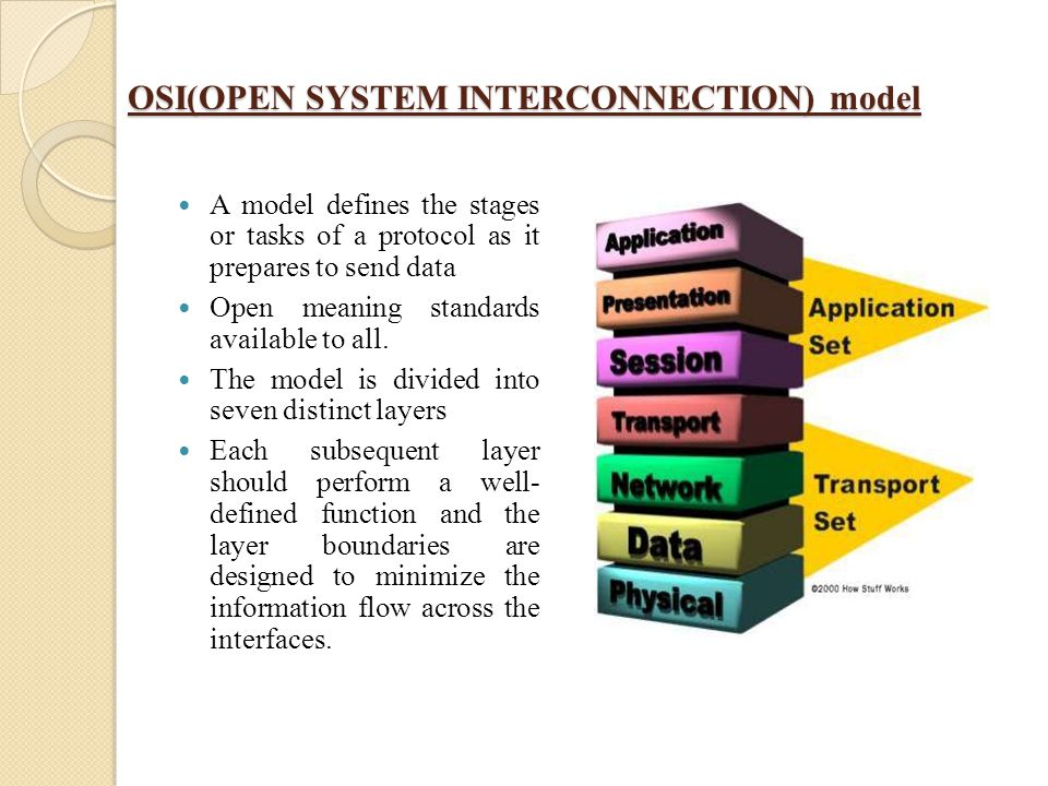 OSI(OPEN SYSTEM INTERCONNECTION) model