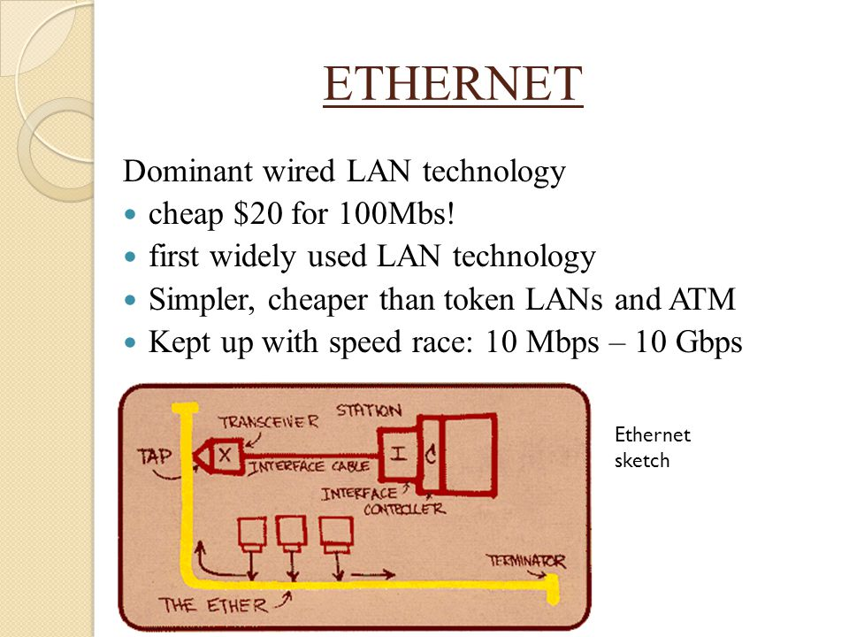 ETHERNET Dominant wired LAN technology cheap $20 for 100Mbs!