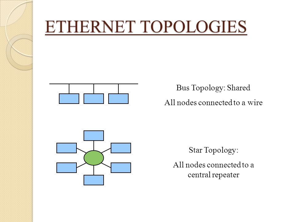 ETHERNET TOPOLOGIES Bus Topology: Shared All nodes connected to a wire