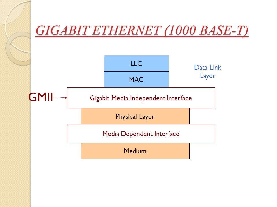 GIGABIT ETHERNET (1000 BASE-T)