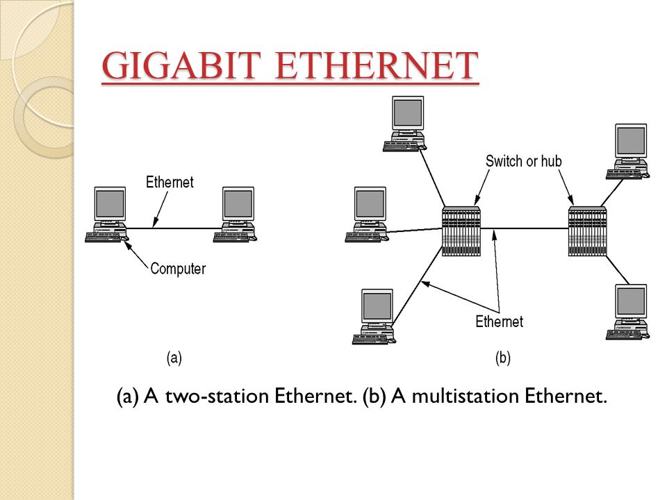 GIGABIT ETHERNET (a) A two-station Ethernet. (b) A multistation Ethernet.