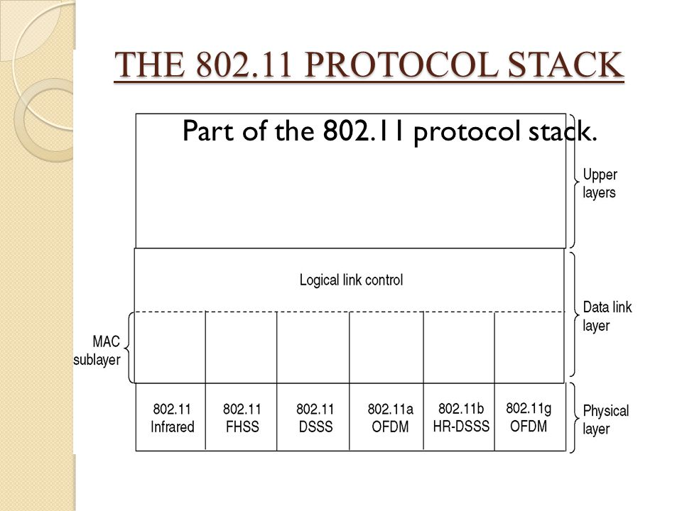 Part of the 802.11 protocol stack.