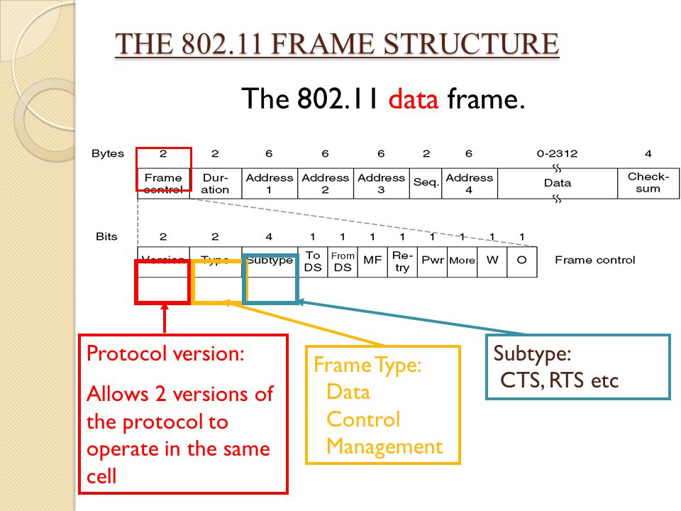 THE 802.11 FRAME STRUCTURE The 802.11 data frame. Protocol version: