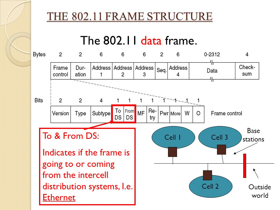 The 802.11 data frame. THE 802.11 FRAME STRUCTURE To & From DS:
