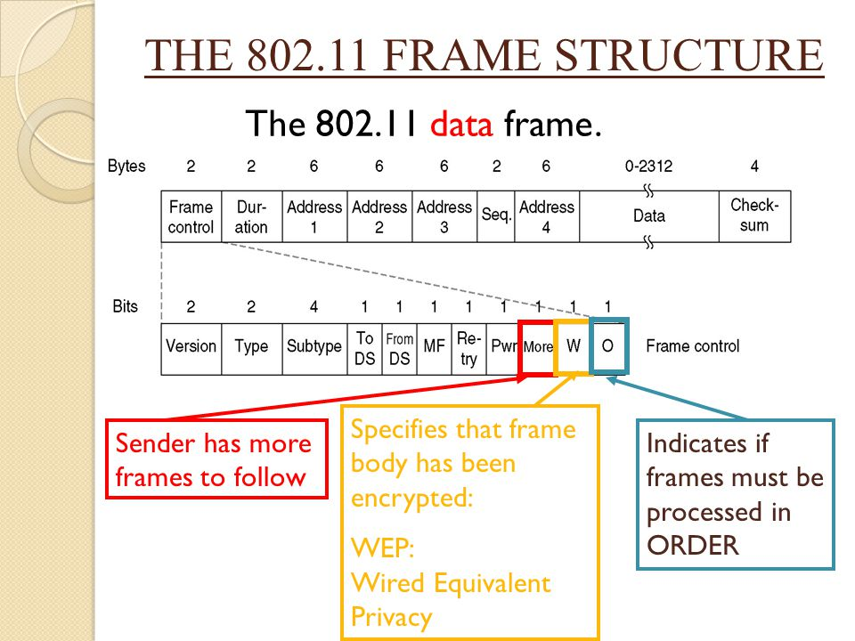 THE 802.11 FRAME STRUCTURE The 802.11 data frame.