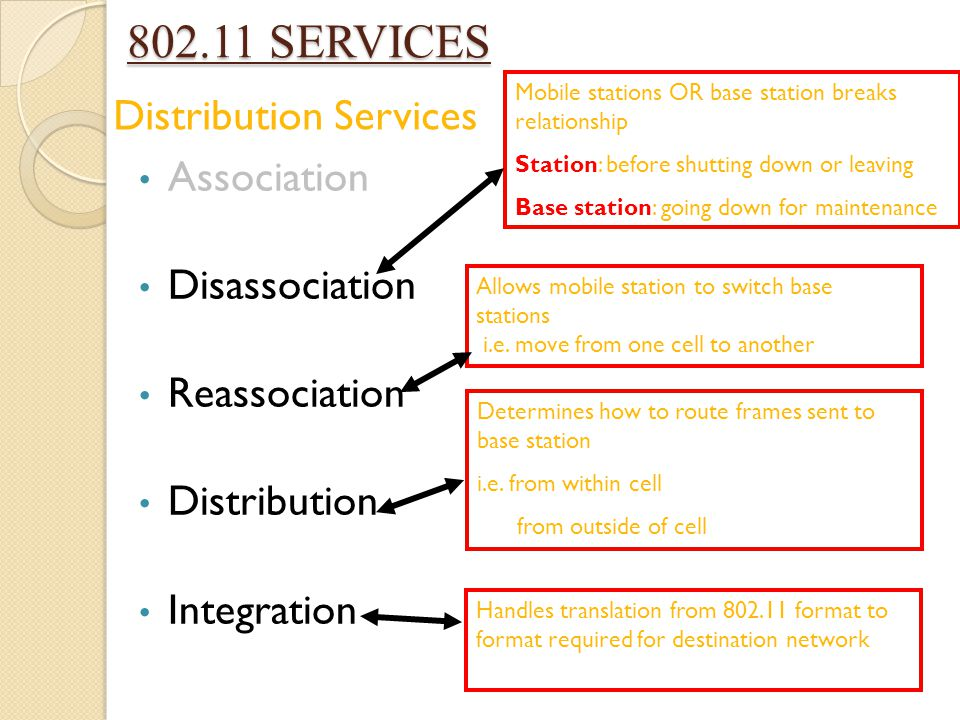 802.11 SERVICES Distribution Services Association Disassociation