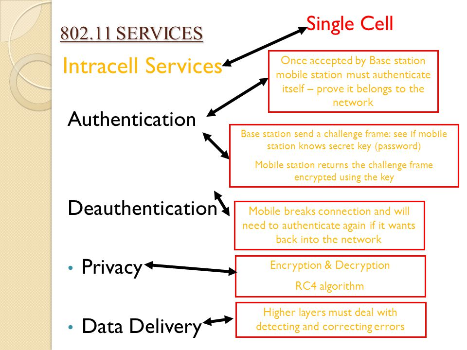 Intracell Services 802.11 SERVICES Authentication Deauthentication