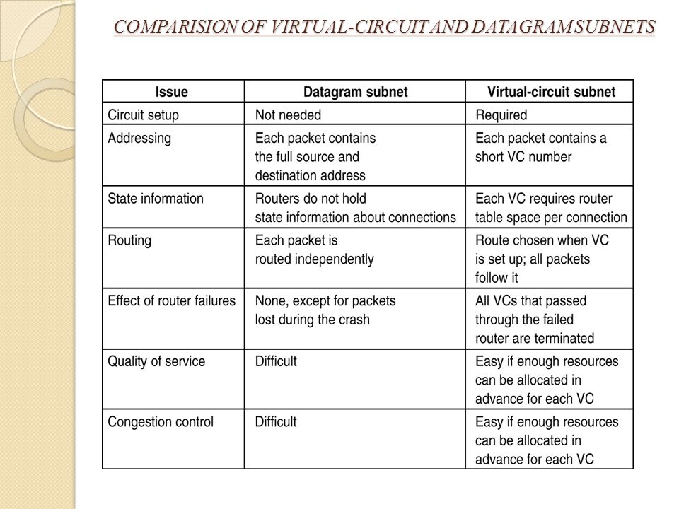 COMPARISION OF VIRTUAL-CIRCUIT AND DATAGRAM SUBNETS