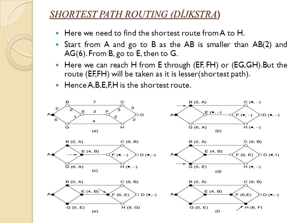 SHORTEST PATH ROUTING (DİJKSTRA)