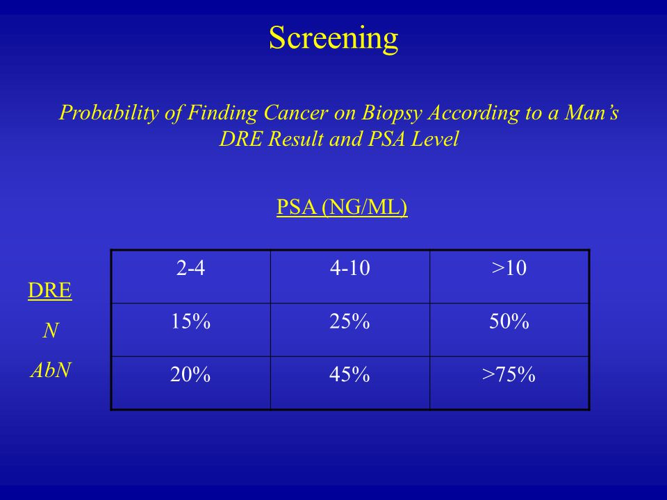Screening Probability of Finding Cancer on Biopsy According to a Man's DRE Result and PSA Level. PSA (NG/ML)