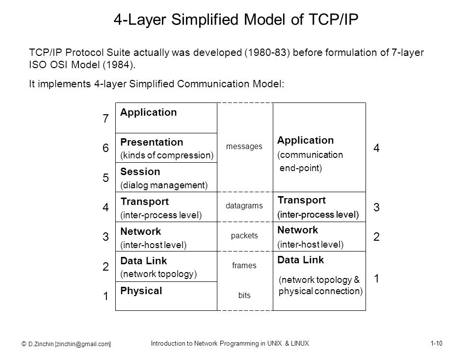 4-Layer Simplified Model of TCP/IP