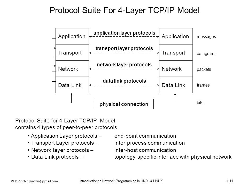 Protocol Suite For 4-Layer TCP/IP Model