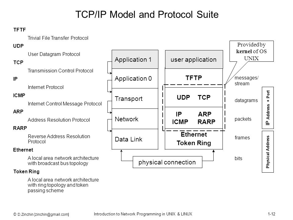 TCP/IP Model and Protocol Suite