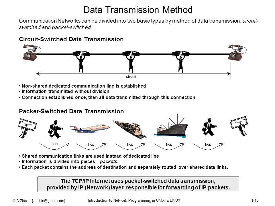Data Transmission Method