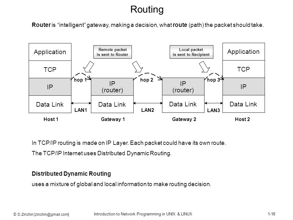 Routing Data Link IP TCP Application Data Link IP TCP Application