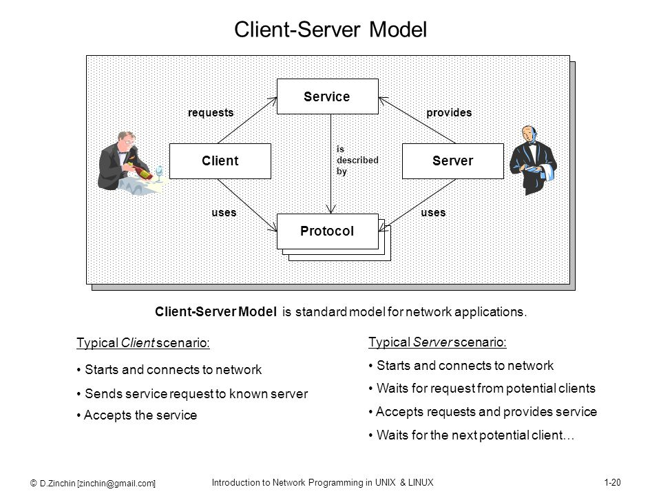 Client-Server Model Client Server Service Protocol