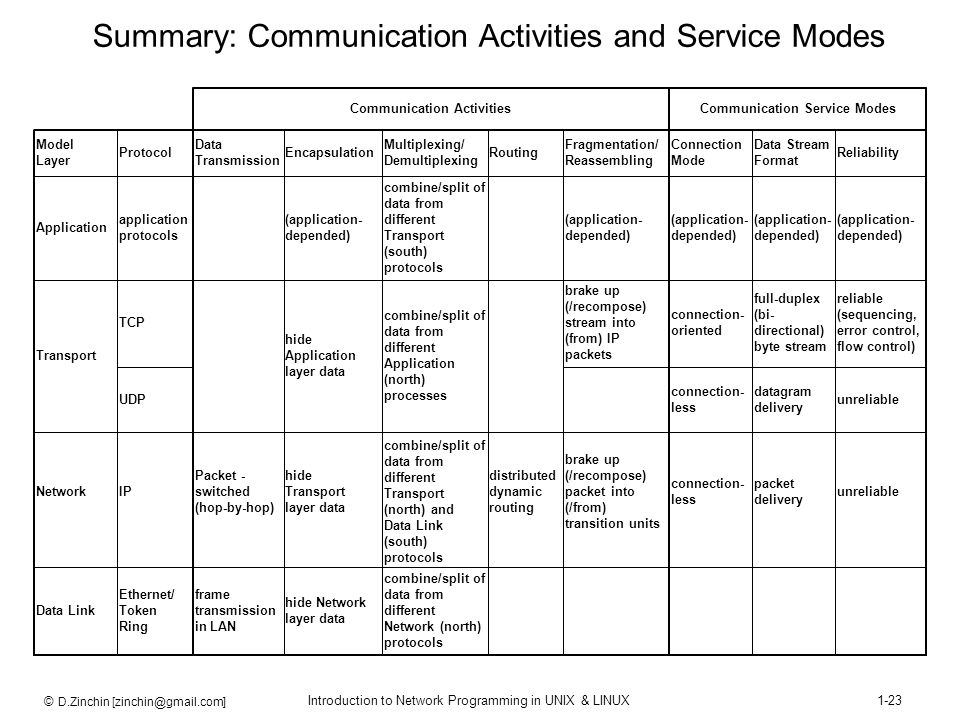 Summary: Communication Activities and Service Modes