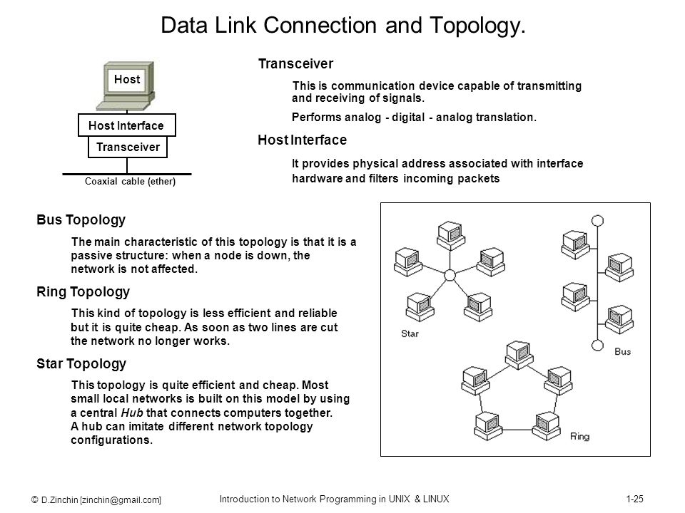 Data Link Connection and Topology.