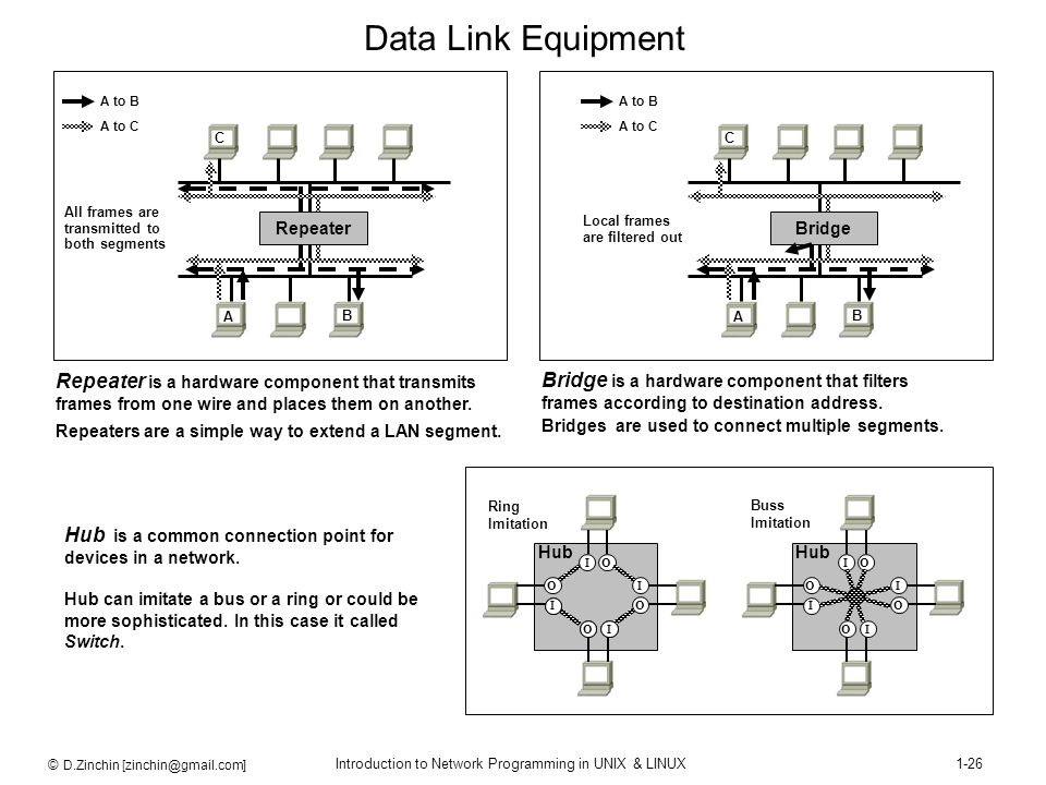 Data Link Equipment A. B. C. Repeater. A to B. A to C. All frames are transmitted to both segments.