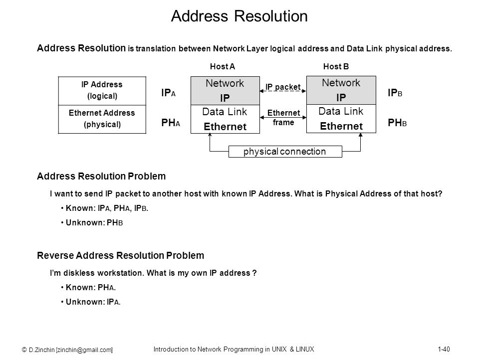 Address Resolution Data Link Ethernet Network IP Data Link Ethernet