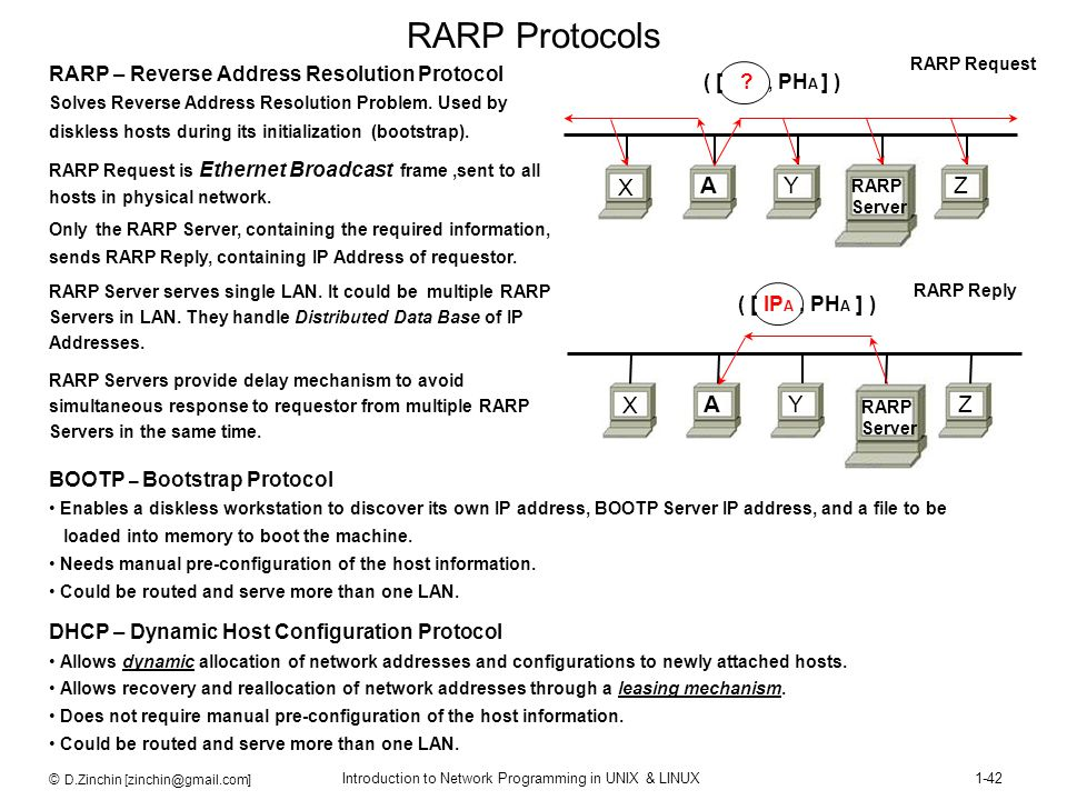 RARP Protocols X A Y Z X A Y Z