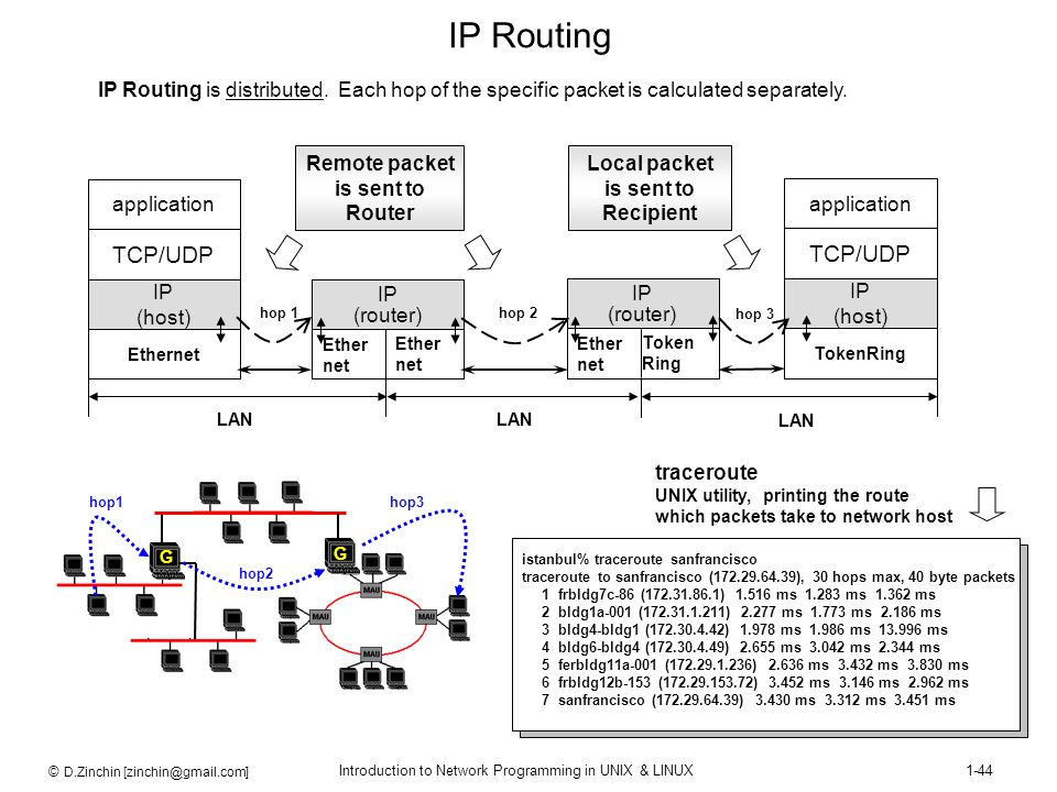 IP Routing IP Routing is distributed. Each hop of the specific packet is calculated separately. Ethernet.