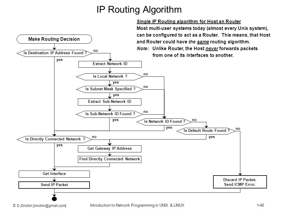 IP Routing Algorithm Single IP Routing algorithm for Host an Router