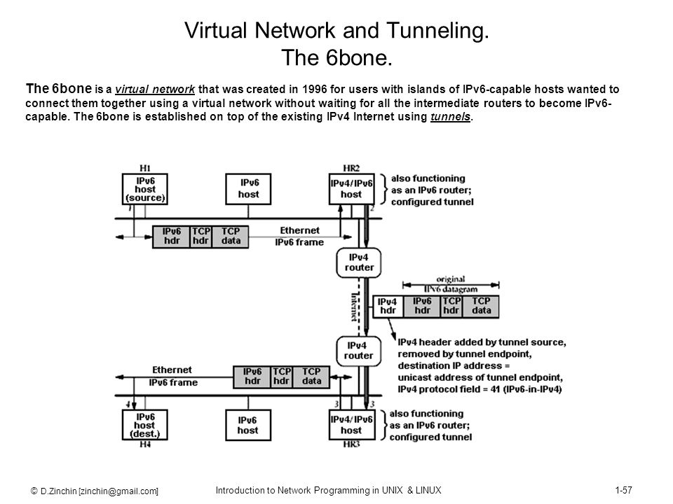 Virtual Network and Tunneling. The 6bone.