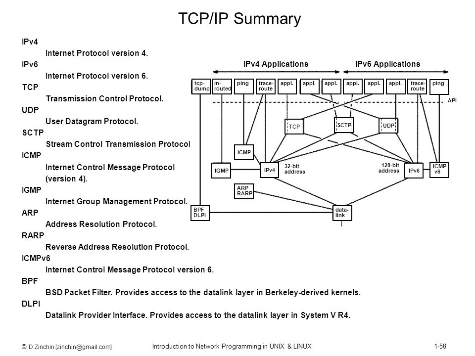 TCP/IP Summary IPv4 Internet Protocol version 4. IPv6