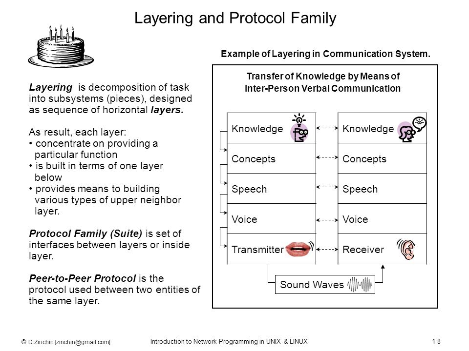 Layering and Protocol Family