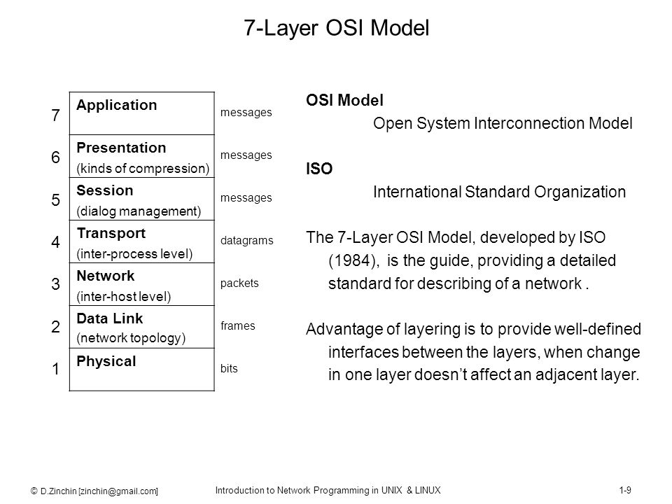 7-Layer OSI Model 7 6 5 4 3 2 1 OSI Model