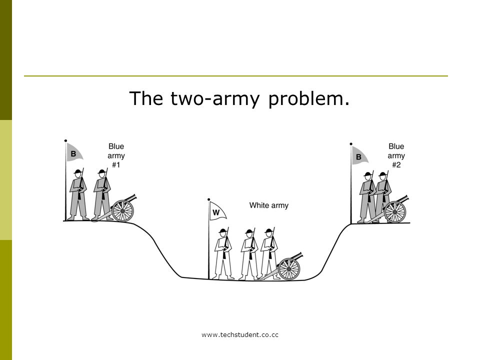 The two-army problem. www.techstudent.co.cc