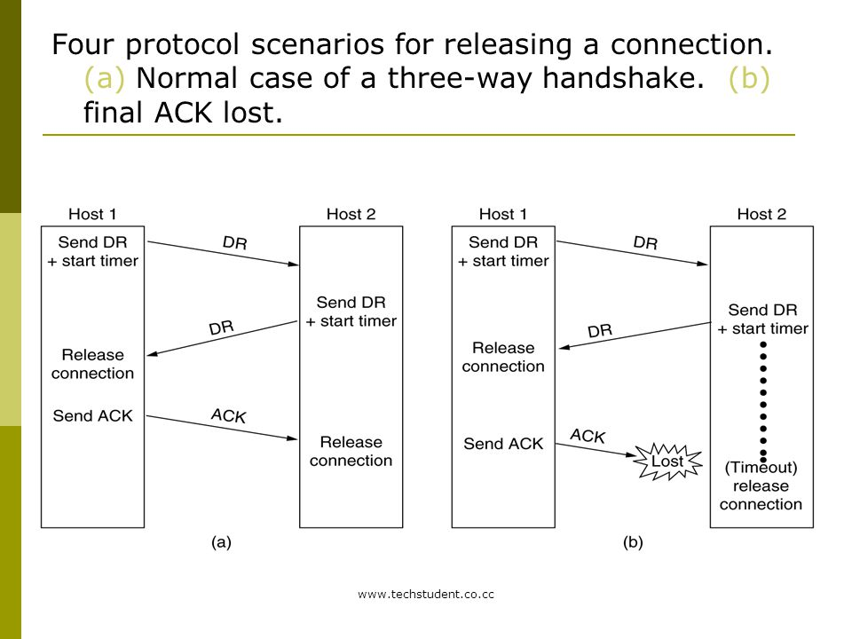 Four protocol scenarios for releasing a connection
