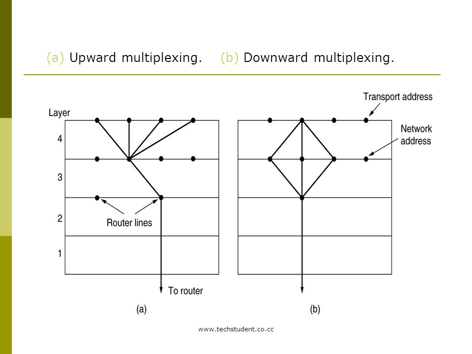 (a) Upward multiplexing. (b) Downward multiplexing.