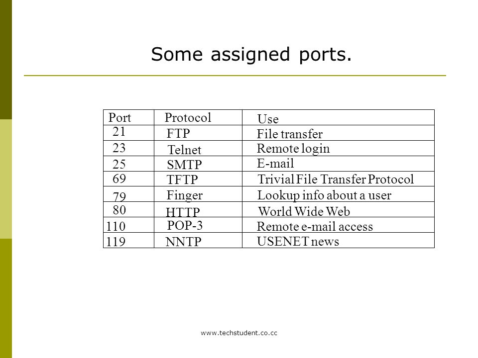 Some assigned ports. Port Protocol Use 21 FTP File transfer 23 Telnet