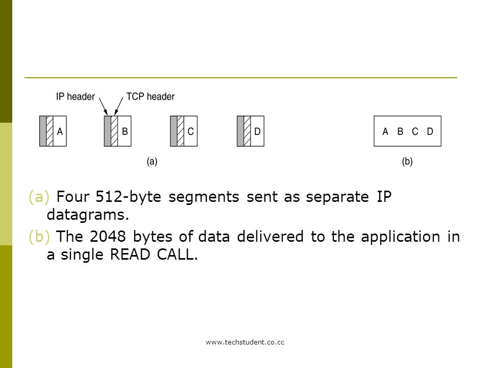 (a) Four 512-byte segments sent as separate IP datagrams.
