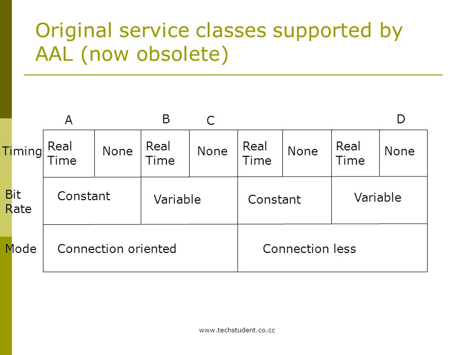 Original service classes supported by AAL (now obsolete)