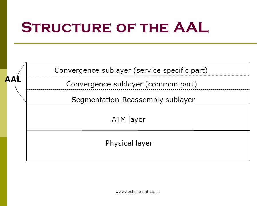 Structure of the AAL AAL Convergence sublayer (service specific part)