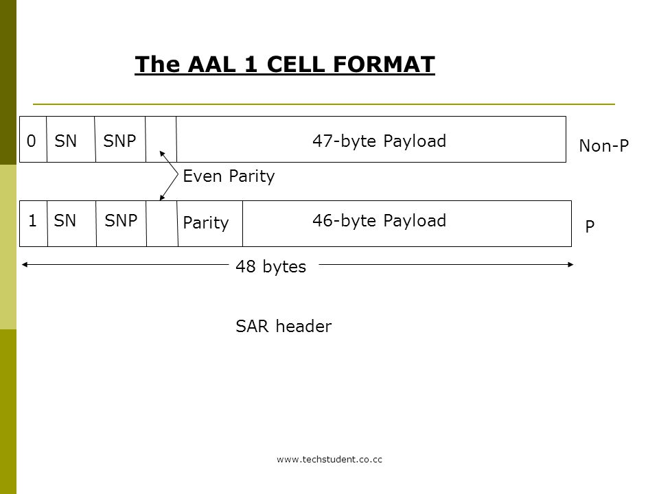 The AAL 1 CELL FORMAT SN SNP 47-byte Payload Non-P Even Parity 1 SN