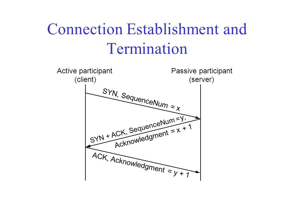 Connection Establishment and Termination