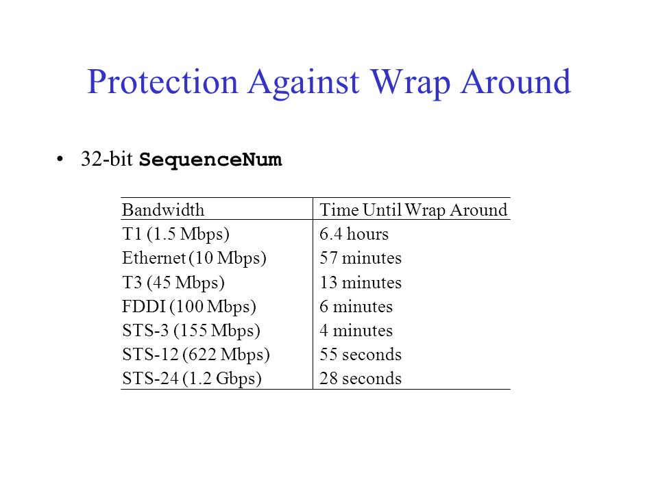 Protection Against Wrap Around